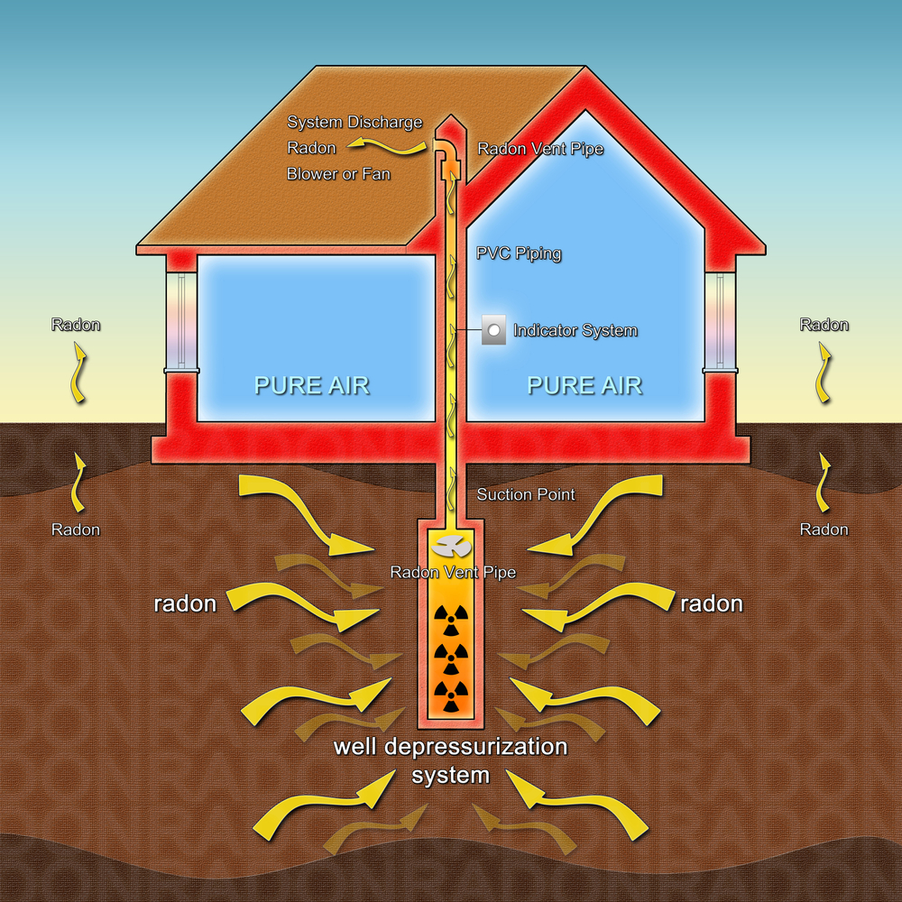 radon diagram